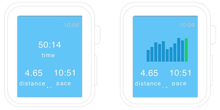 RunKeeper Graphs on Apple Watch