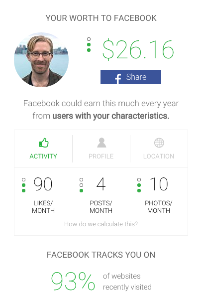 Messina Facebook value