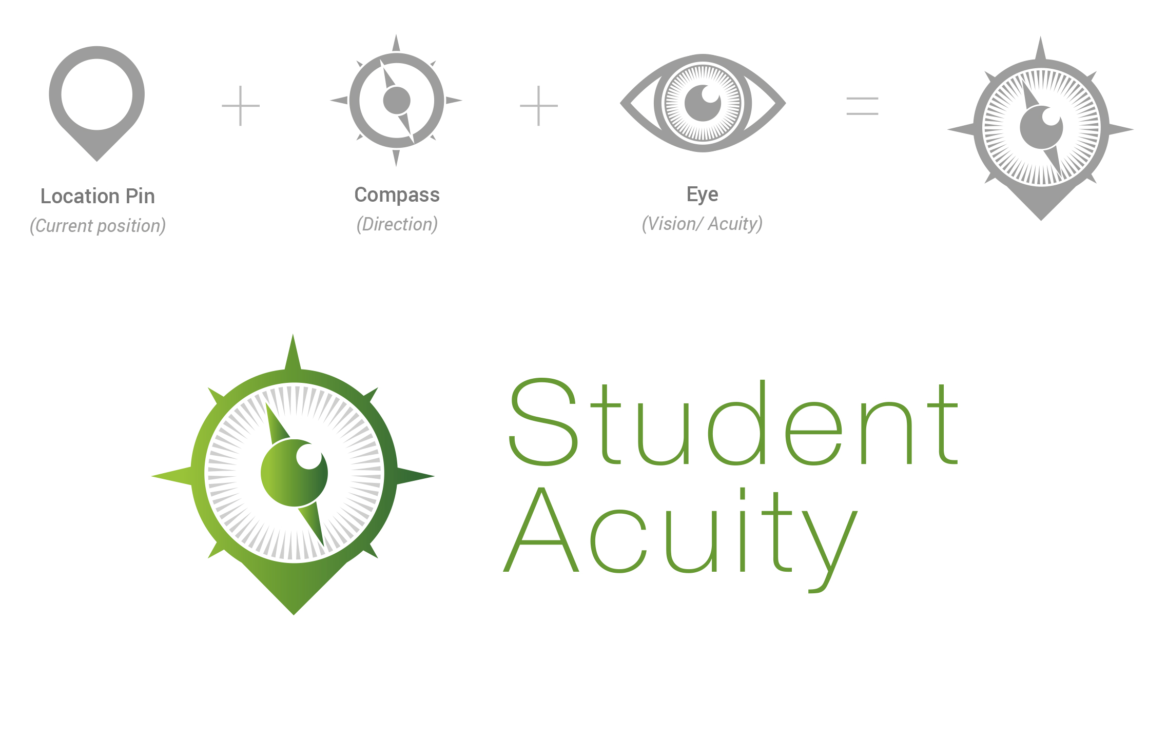 Student Acuity 7