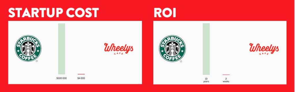wheelys-roi