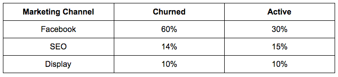 Churned vs Active