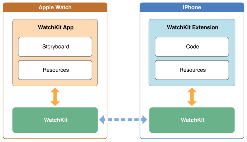 Data flow between iPhone and Apple Watch