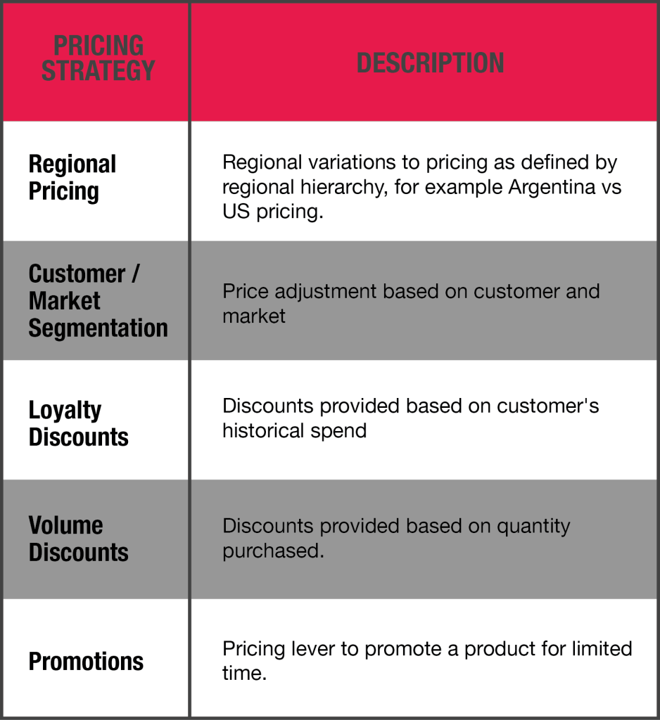 Value-Based Pricing - Pricing Strategy Description