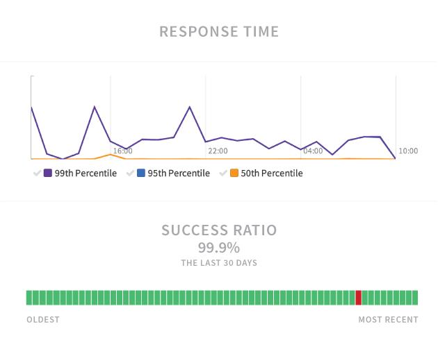 Make Your App Successful - Runscope