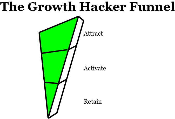 Growth Hacking - Growth Hacker Funnel