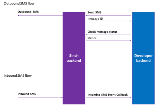 How to Build Chat into Your App - Outbound SMS