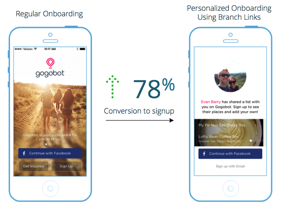 Mobile Deep Linking - Gogobot