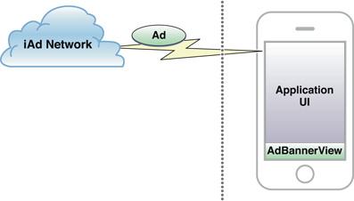 Native Advertising - Diagram of iAd integration