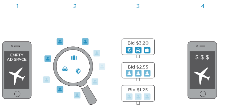 Native Advertising - Flurry Real-Time Bidding