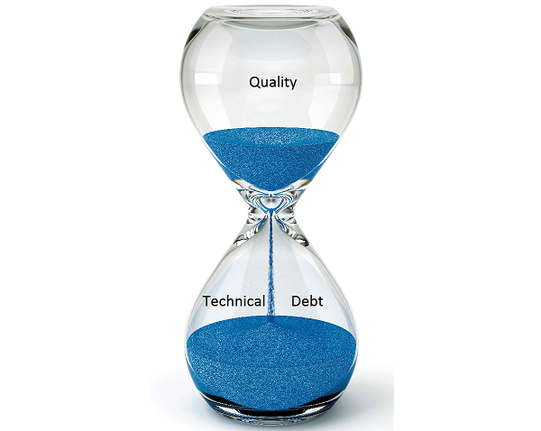 Technical Debt - Quality vs Technical Debt