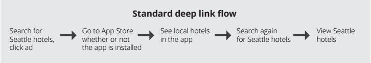 Deep Link Integration - standard deep link flow