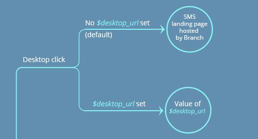 Deep Link Integration - desktop_url