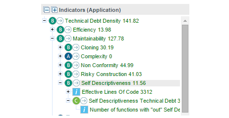 Technical Debt Calculation: SQUORE report 2