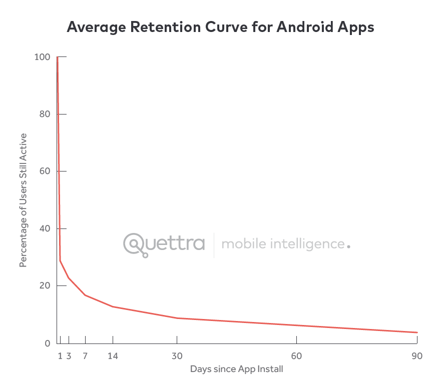 Startup Metrics: Customer Retention Curve