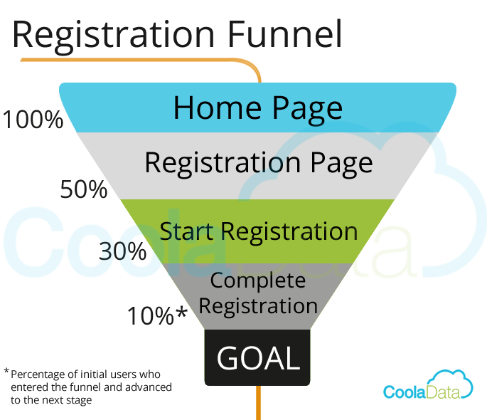 Startup Metrics: Conversion/Funnel Analysis