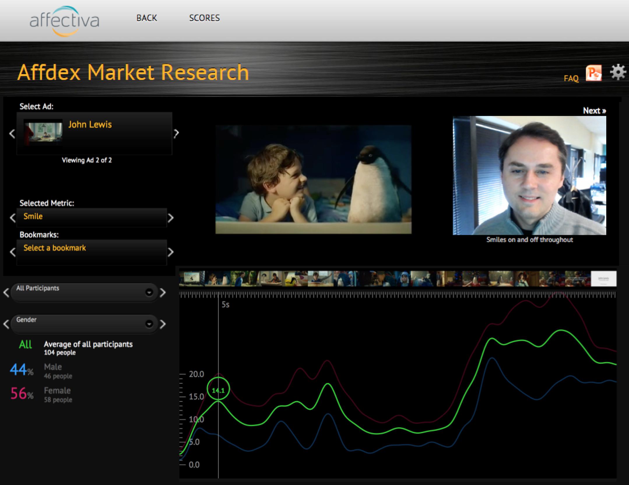 Affdex Market Research Dashboard