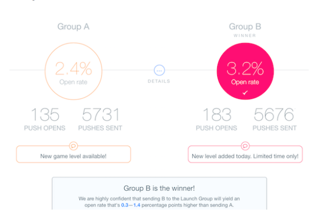 Startup Metrics: Push Campaign Tracking and A/B Testing 3