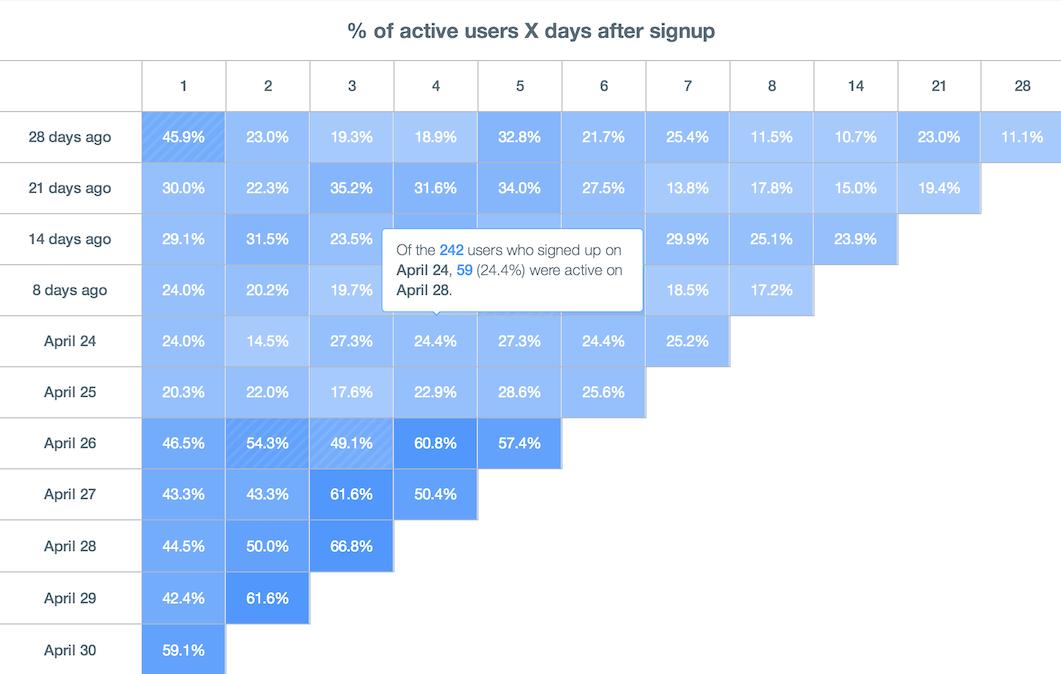 Startup Metrics: Cohort Analysis 2