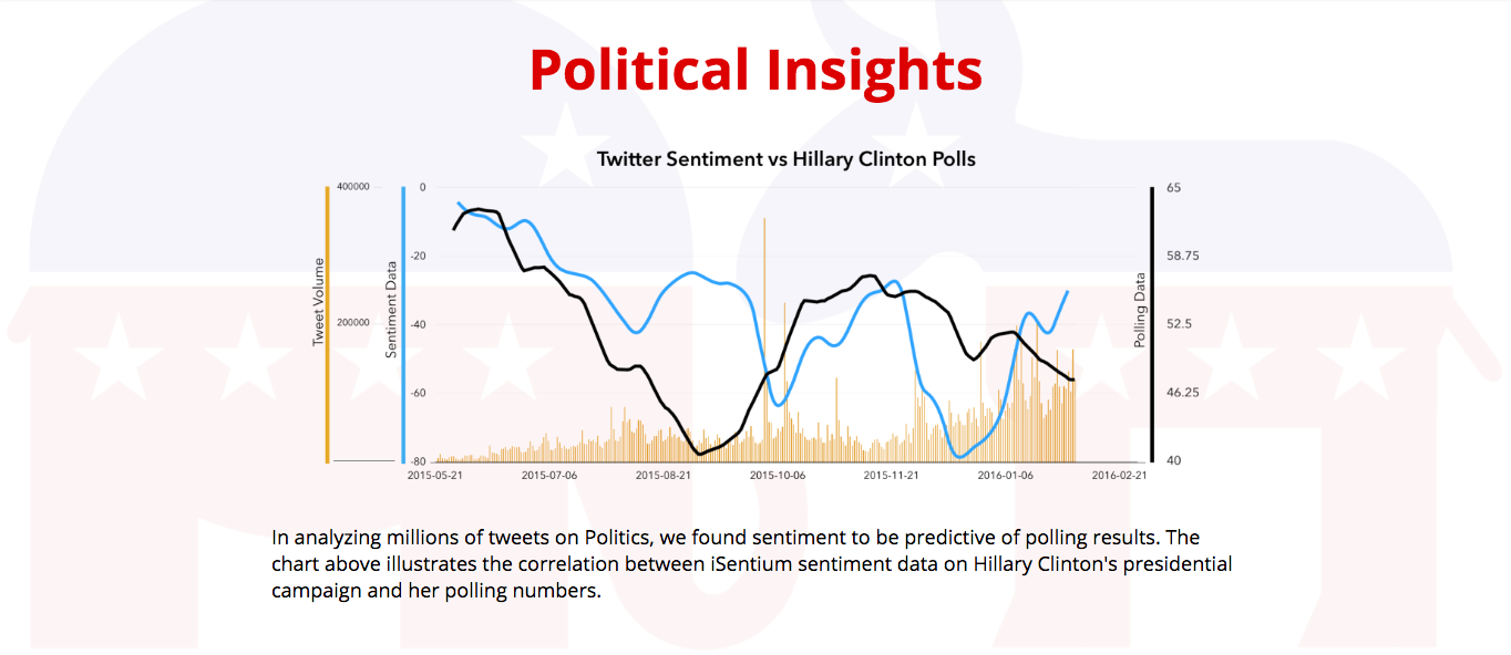 Machine Intelligence iSentium: Politiical Insights