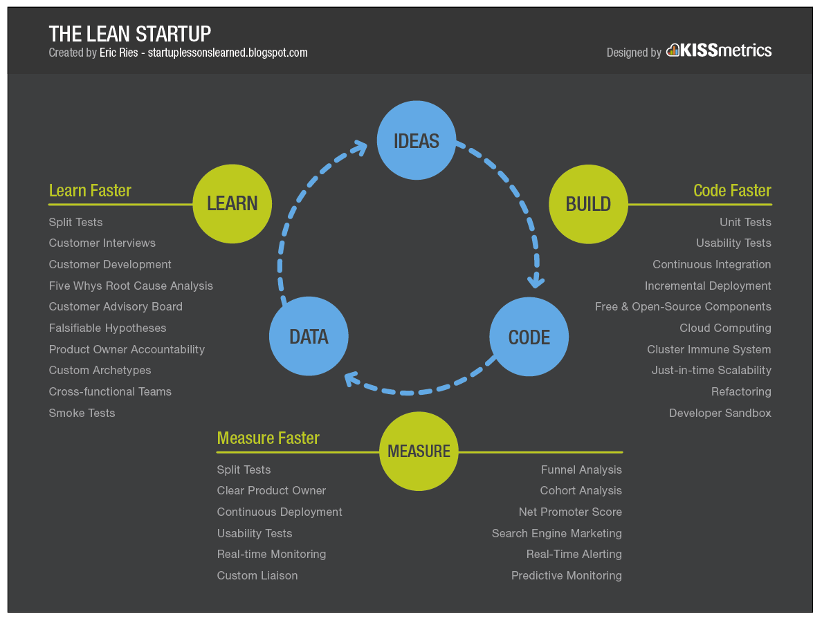 What is the The Lean Startup?